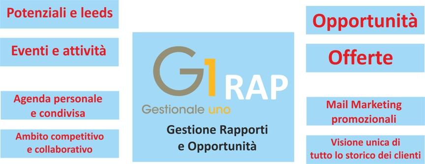 g1rap1